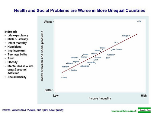 essay inequality as a social problem Online social class and inequality essay example free sample essay on social class and inequality buy custom essays, research papers, term papers on sociology topics at essaylibcom.