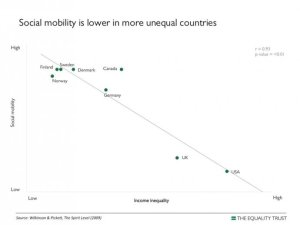 No social mobility in USA. What American Dream?