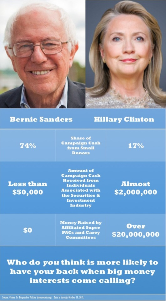 Bernie Hillary money