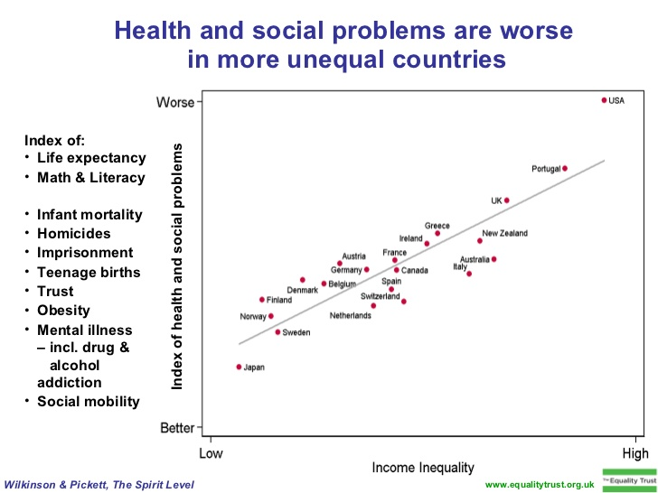 US social and health problems