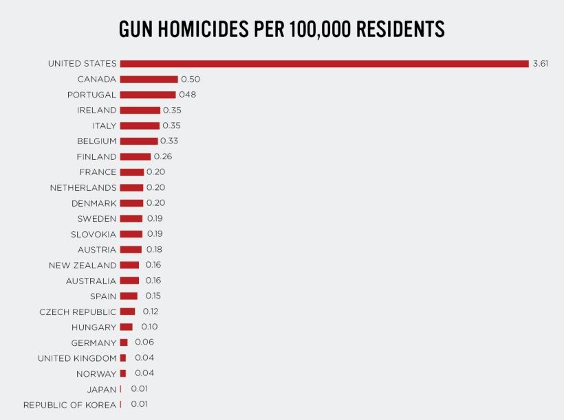 Gun_Murders-01-UPDATED1