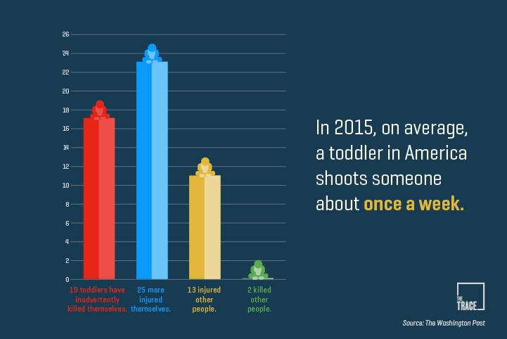 Toddler gun stats