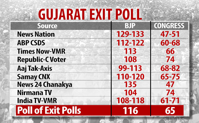 Gujarat exit poll