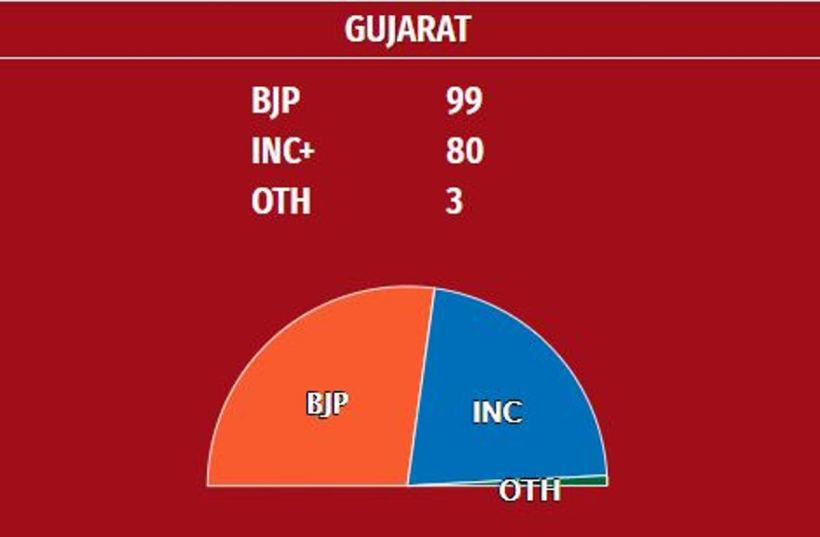Gujarat results